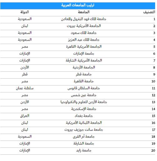 أفضل 20 جامعة عربية في 2016 فلسطين ليست في الصدارة علي صوتك